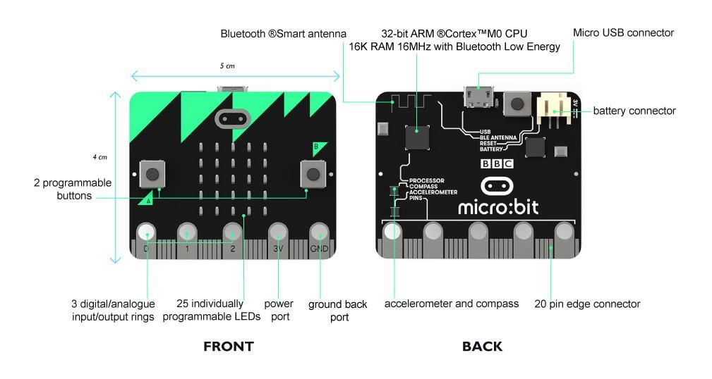 описание microbit