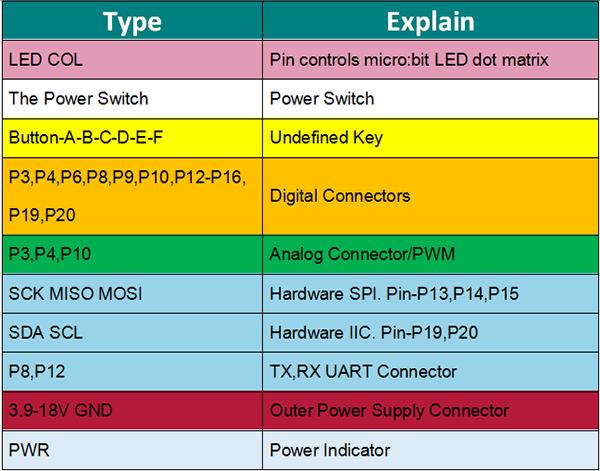 ПрименениеJoystick bit модуля расширения и прозрачный корпус для microbit